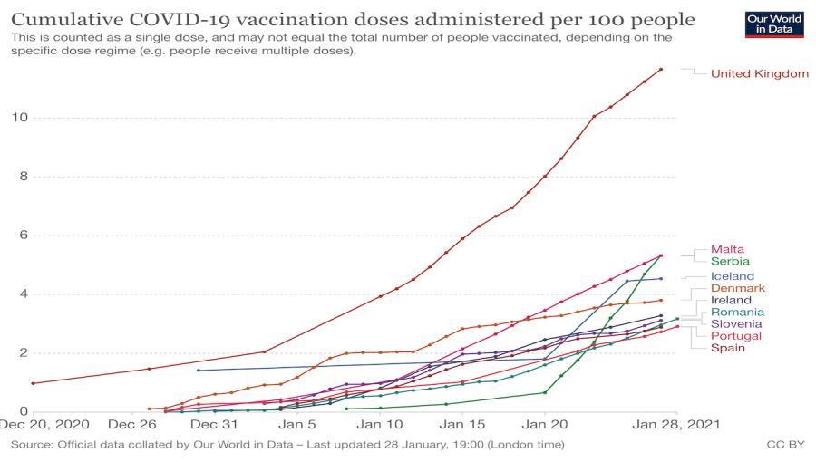 塞爾維亞開展了歐洲第二快的疫苗推廣活動