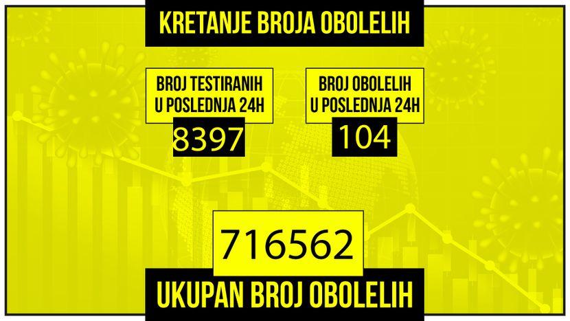 塞爾維亞一天內再次出現超過 100 例新的 Covid 病例:另外 4 人死亡,12 名患者使用呼吸機